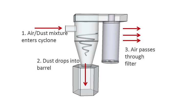 Air filtration dust collection process